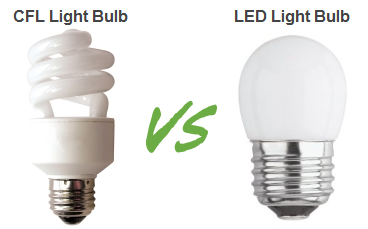LED Lighting Advantage