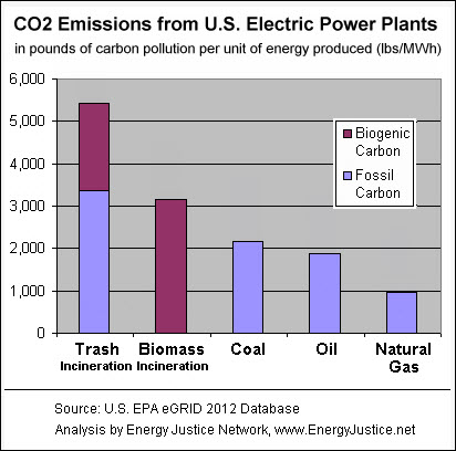 CO2 US Power Plants