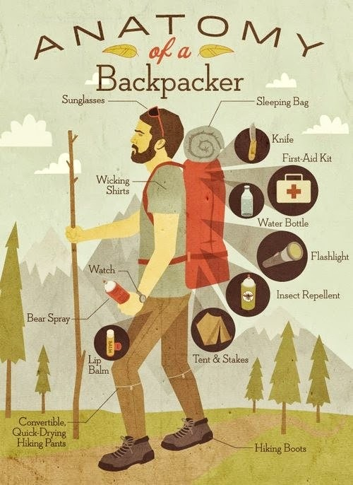Anatomony of Backpacker