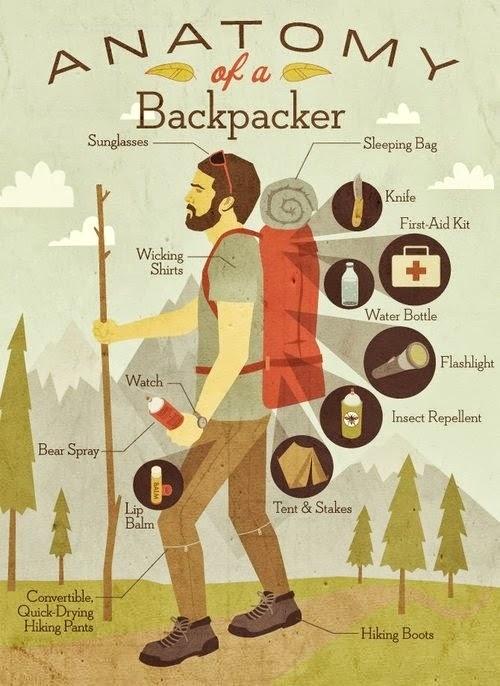Anatomony of Backpacker