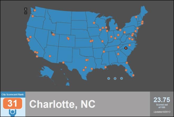 Charlotte EE Ranking