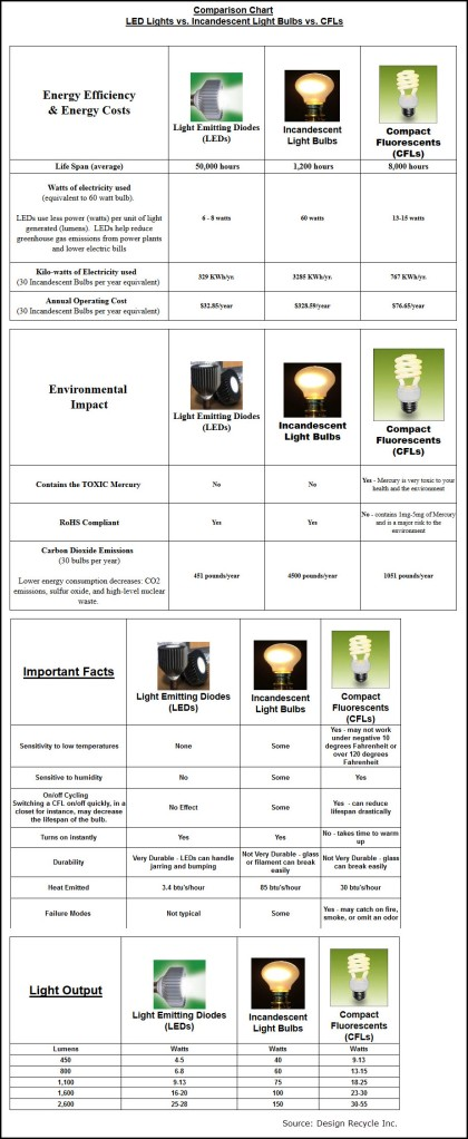 LED vs CFL vs Incandescent Bulbs