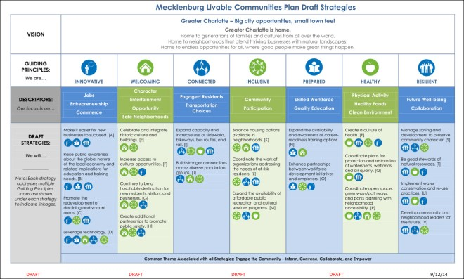 Meck Livabality Plan Draft Strategies